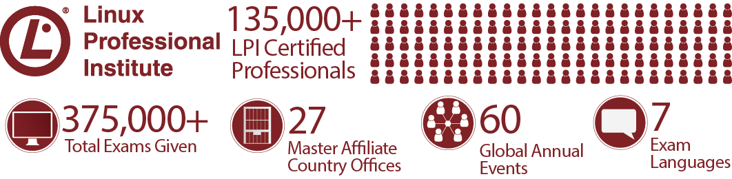 LPI Certifications By The Numbers